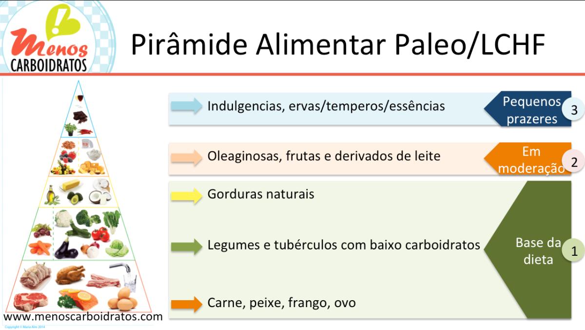 Muitas vezes Piramide Alimentar Paleo/Low-Carb & Guia de compras | Mais gordura  CI35